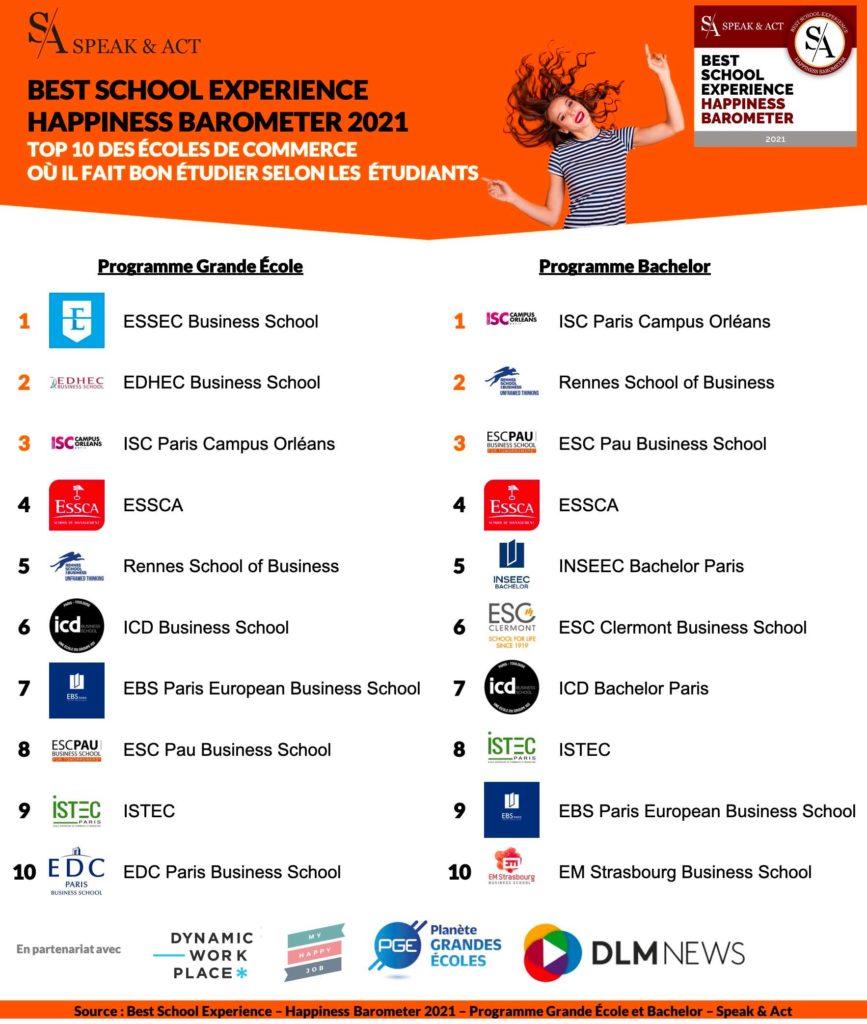 Classement des écoles de commerce 2021 (PGE et Bachelor)