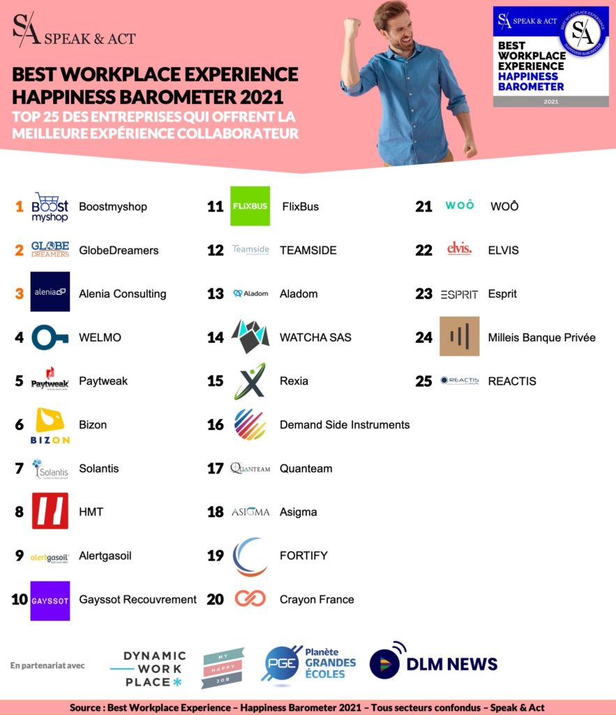 Classement Best Workplace Experience - Happiness Barometer 2021[1]
